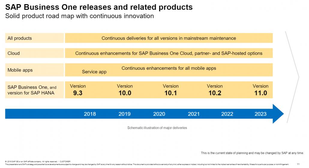 SAP Business One Roadmap 2018