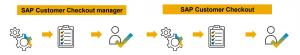 Prozess Datenschutz-Erklärung