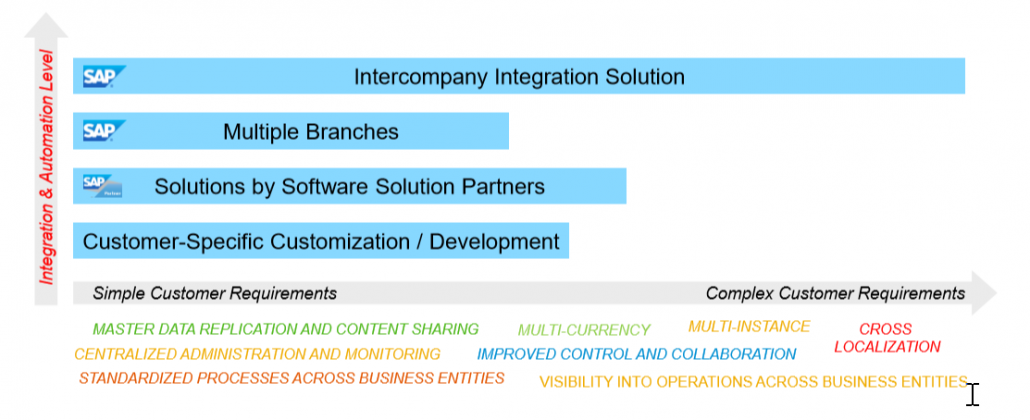 SAP InterCompany - Multiple Branches