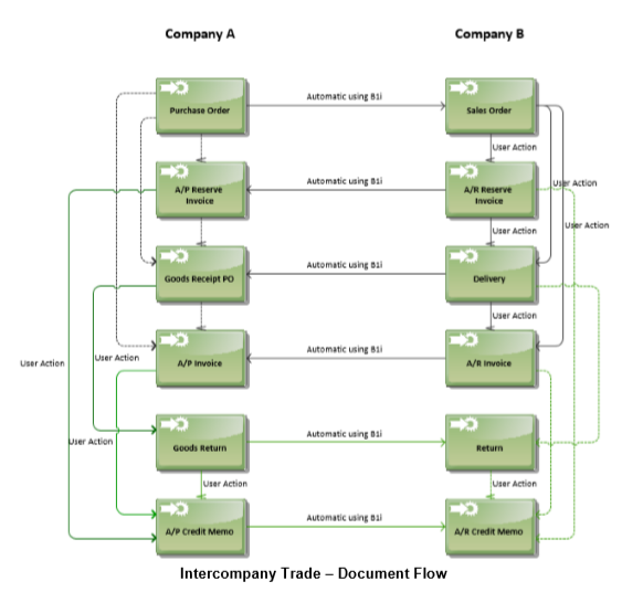 SAP Intercompany Trade Document Exchange