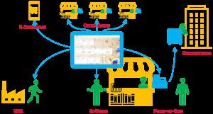 uebersicht Netzwerk RetailOneSolution