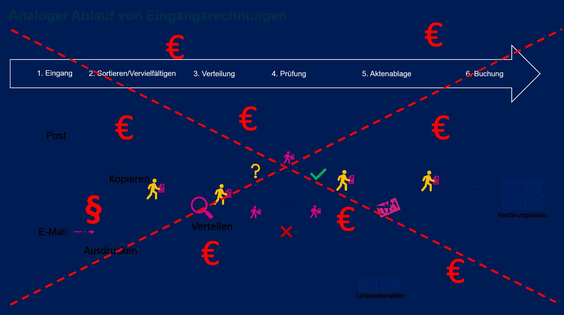 Eingangsrechnungsverarbeitung_analoger_Prozess
