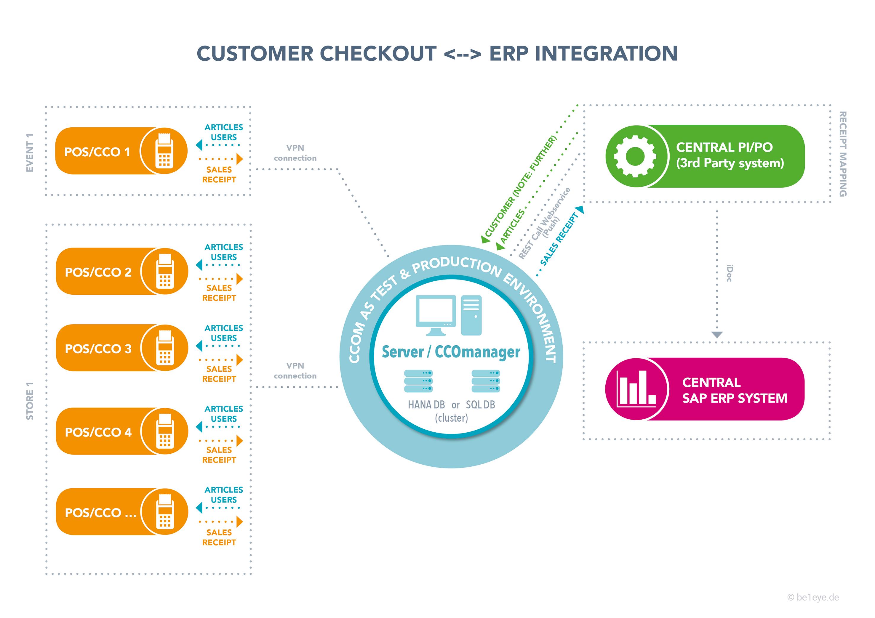 SAP Customer Checkout