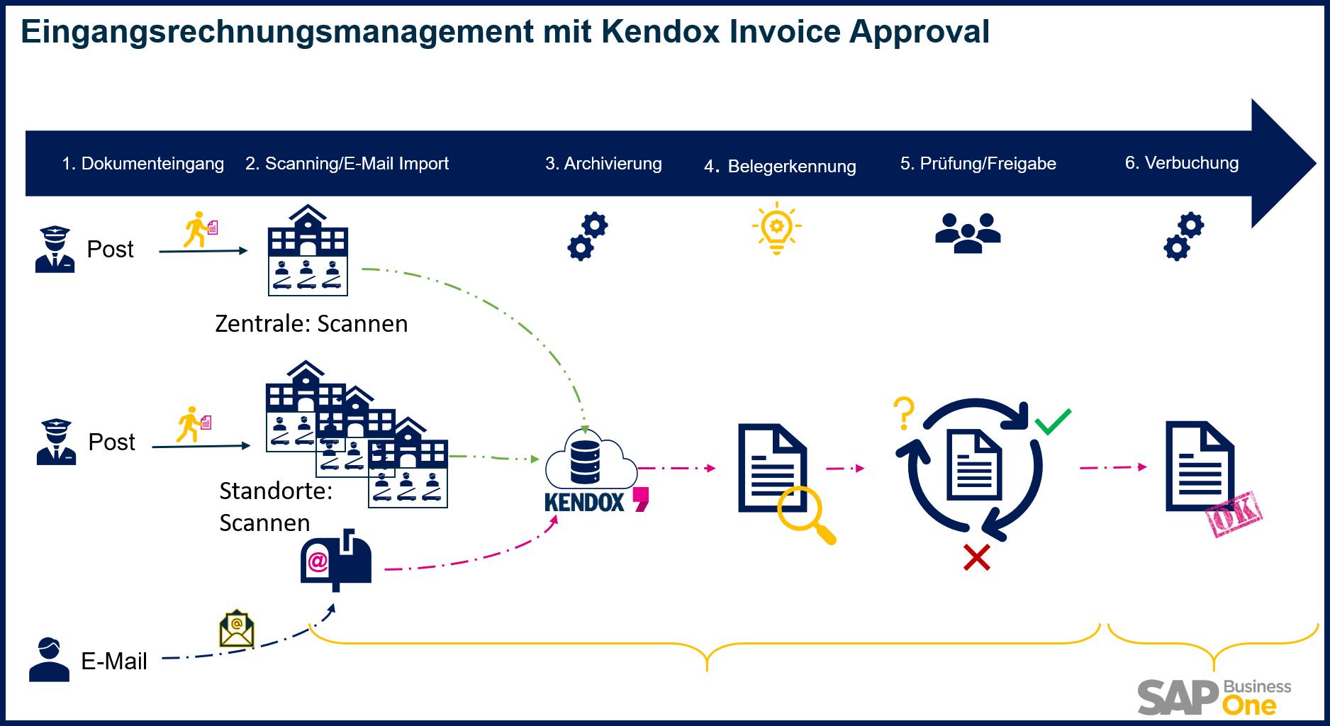 Eingangsrechnungsmanagement mit Kendox Invoice Approval