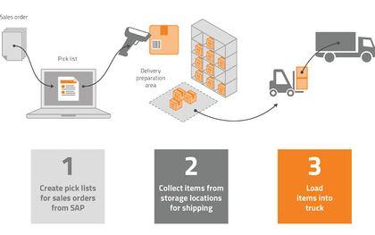 Boyum_Produmex_Scan_Schaubild_picking_shipping